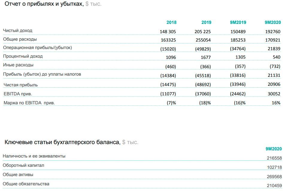 Финансовые показатели Poshmark