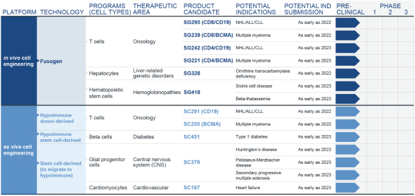 Sana Biotechnology Inc продукты компании