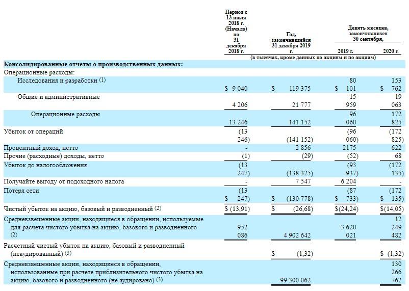 Sana Biotechnology Inc финансовые показатели