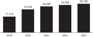 Ежегодные использование солнечных батарей в США (МВт) 2019-2023