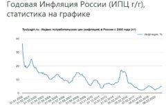 Годовая Инфляция России (ИПЦ г/г), статистика на графике