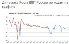 Динамика Роста ВВП России по годам на графике