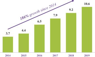 Количество потенциальных клиентов loanDepot по годам