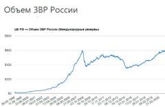 Объем ЗВР России (Международные резервы) на сегодня