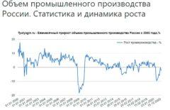 Объем промышленного производства России. Статистика и динамика роста
