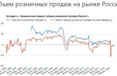Объем розничных продаж на рынке России