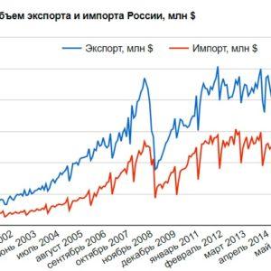 Объем экспорта и импорта России