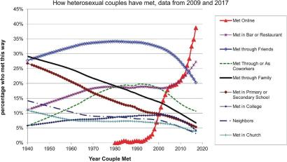 Тенденции рынка знакомств в США