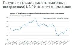 Покупка и продажа валюты (валютные интервенции) ЦБ РФ на внутреннем рынке