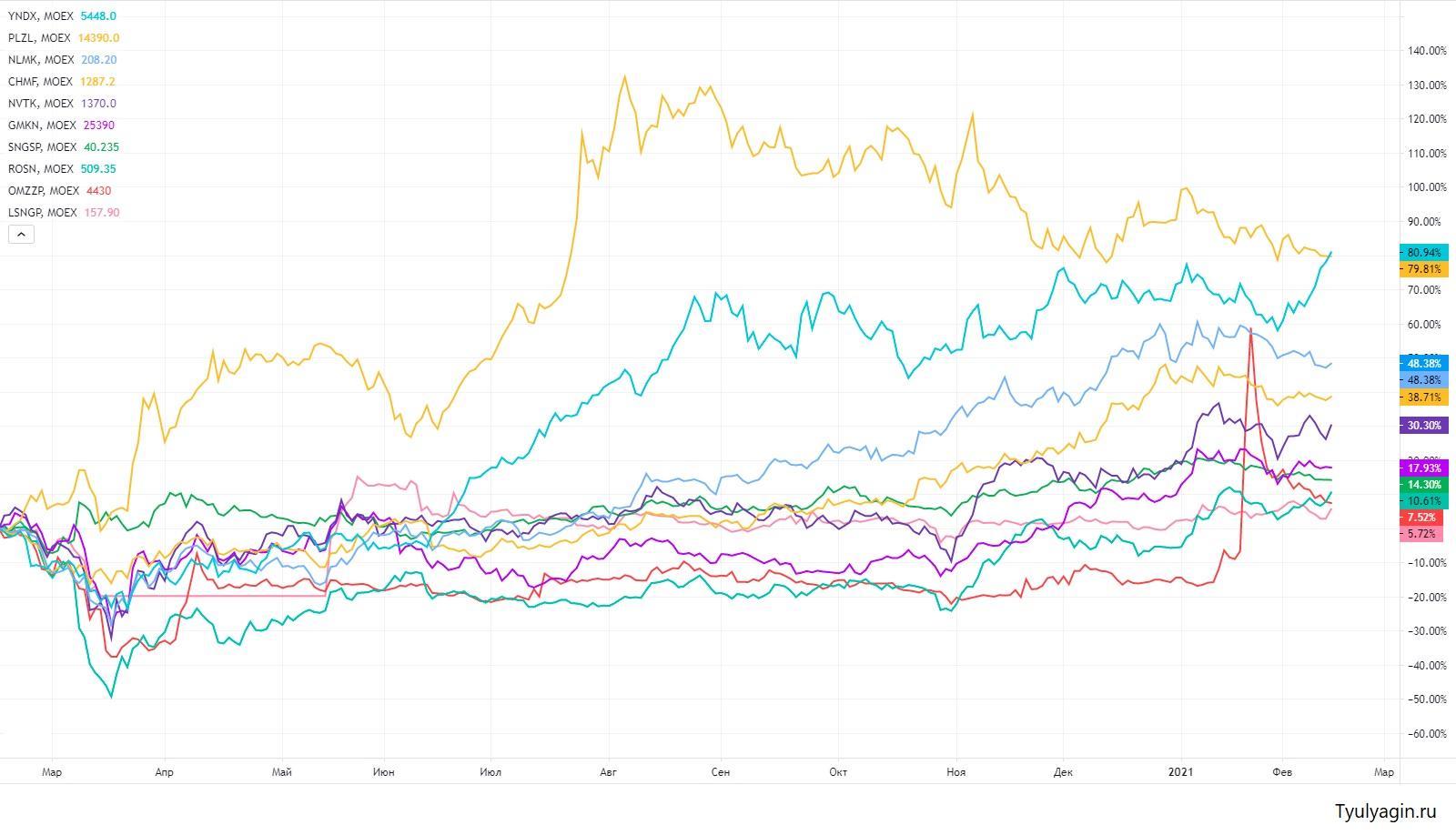 График доходности топ 10 российских акций за последний год (2020-2021).