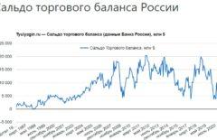Сальдо торгового баланса России