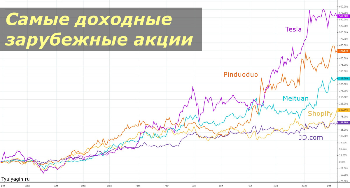 Самые доходные зарубежные акции за последний год