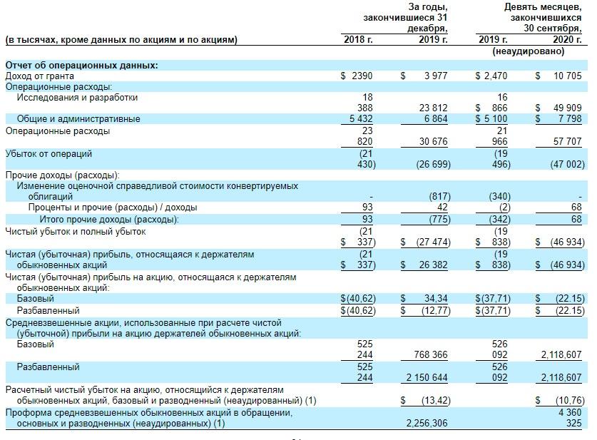 Финансовые показатели Talis Biomedical