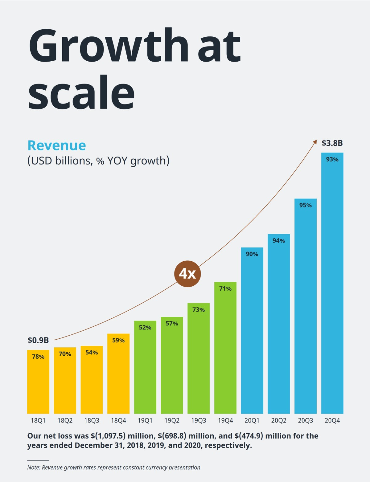 динамика роста дохода компании Coupang