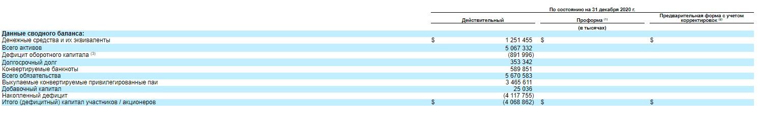 Данные сводного баланса компании Coupang Inc.