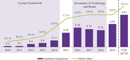 доля рынка и объемы выданных ипотечных кредитов loanDepot по данным MBA.jpg