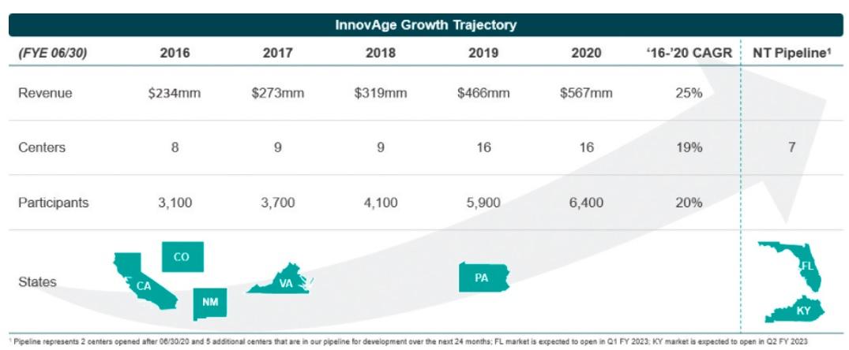 Развитие компании InnovAge Holding