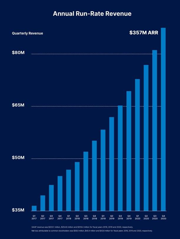 Годовой прогноз доходов (ARR, Annualized Run Rate) DigitalOcean Holdings Inc