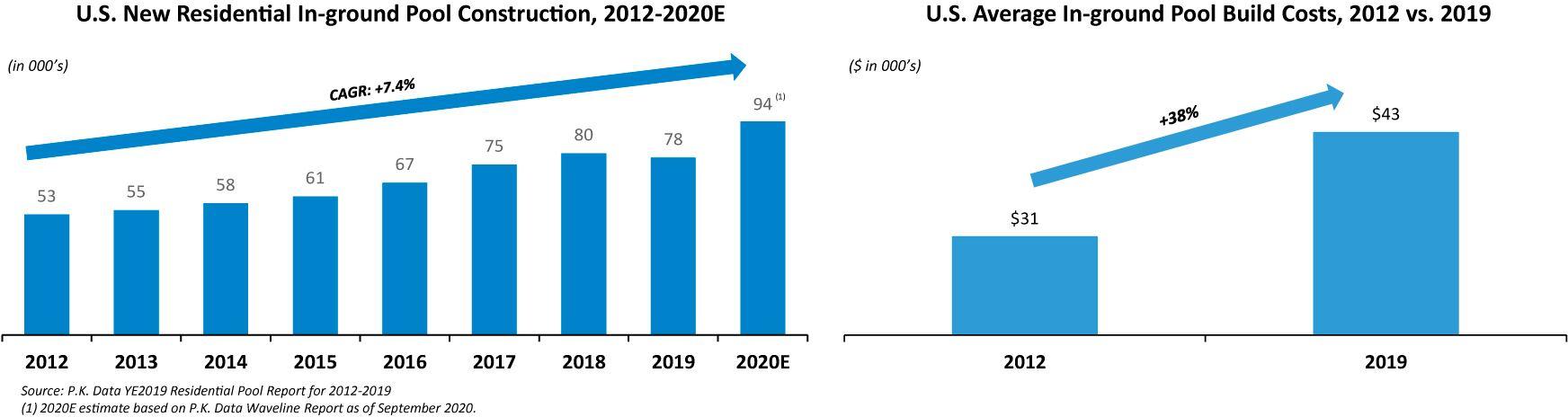Количество новых бассейнов в США