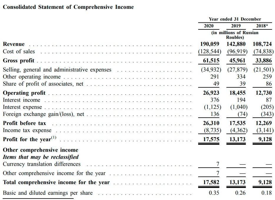 Консолидированная отчетность Fix Price о совокупном доходе