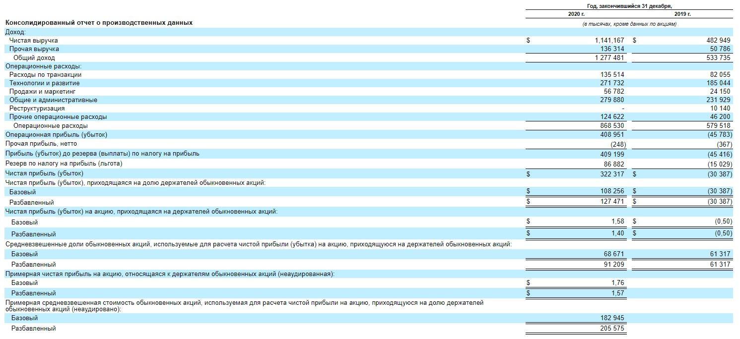 Консолидированный отчет и финансовые показатели компании CoinBase