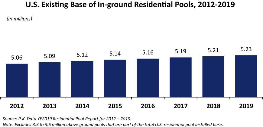 Общее количество бассейнов в США