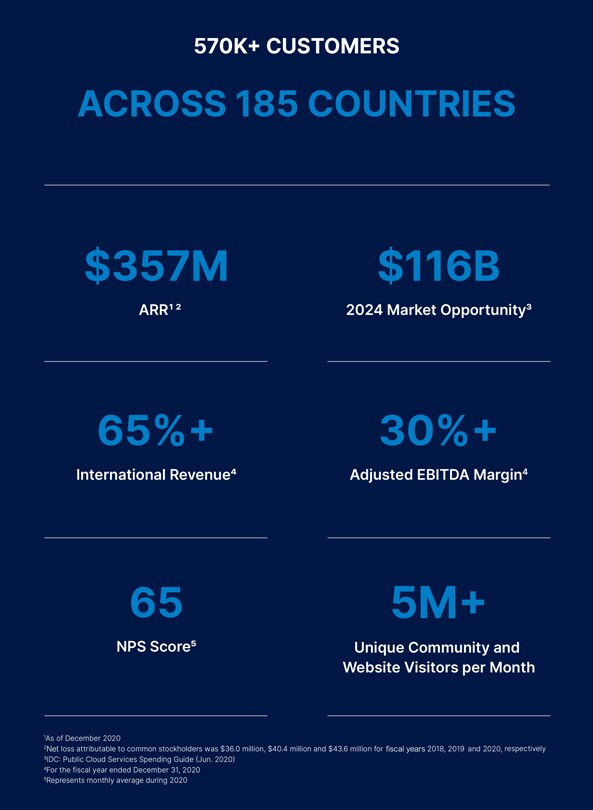 Основные характеристики компании DigitalOcean Holdings Inc.