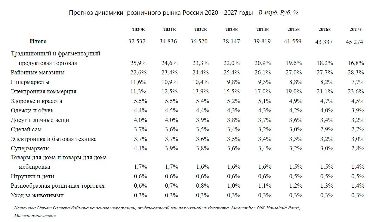 Прогноз динамики розничного рынка России 2020 - 2027 годы