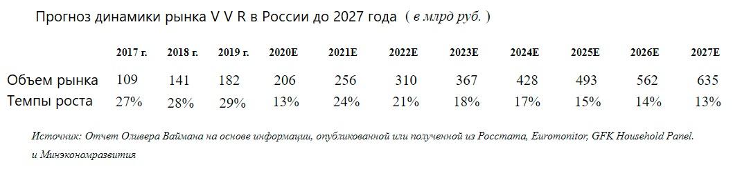 Прогноз динамики Variety Value рынка России 2020 - 2027 годы