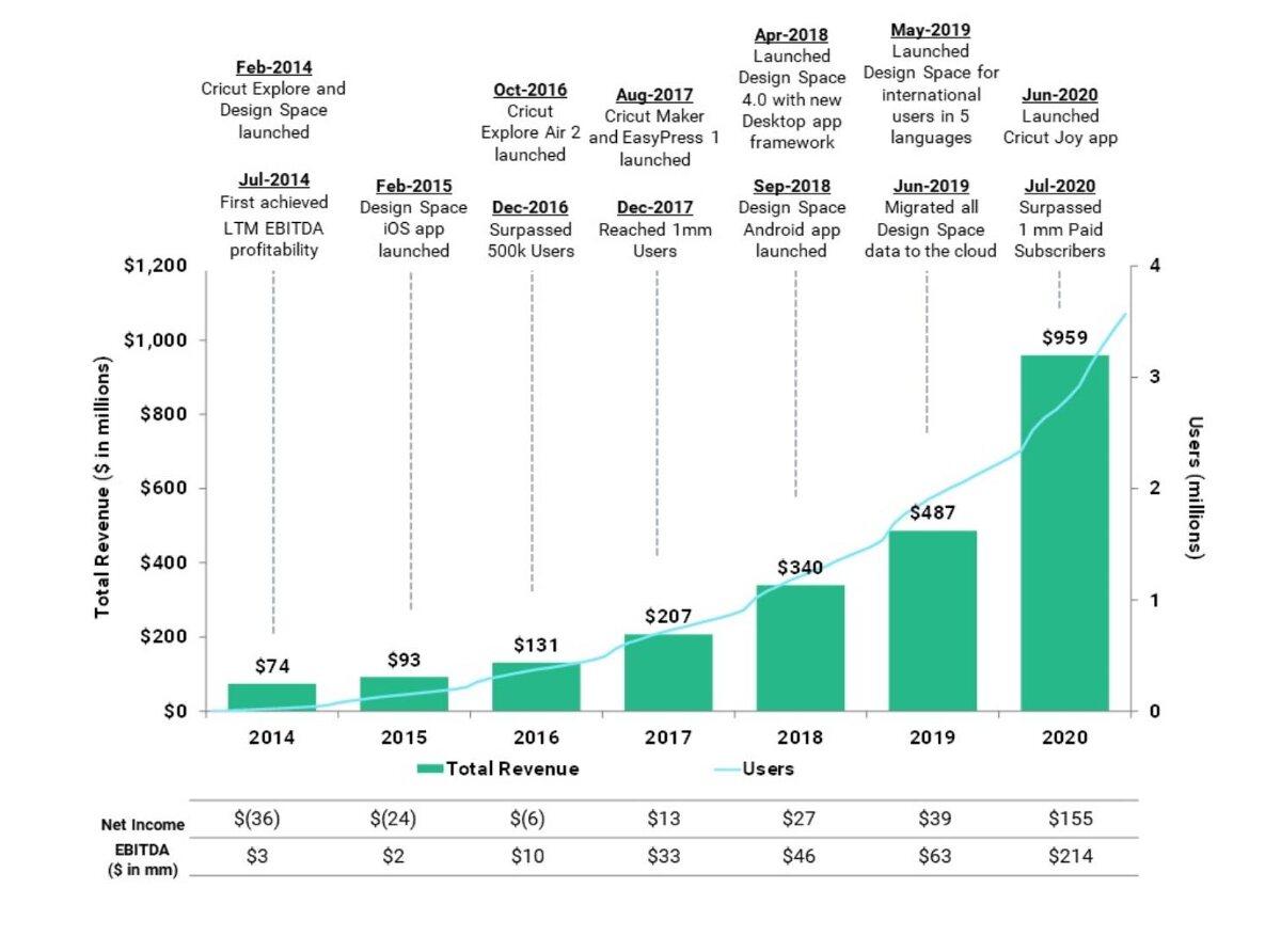 Рост выручки компании Cricut