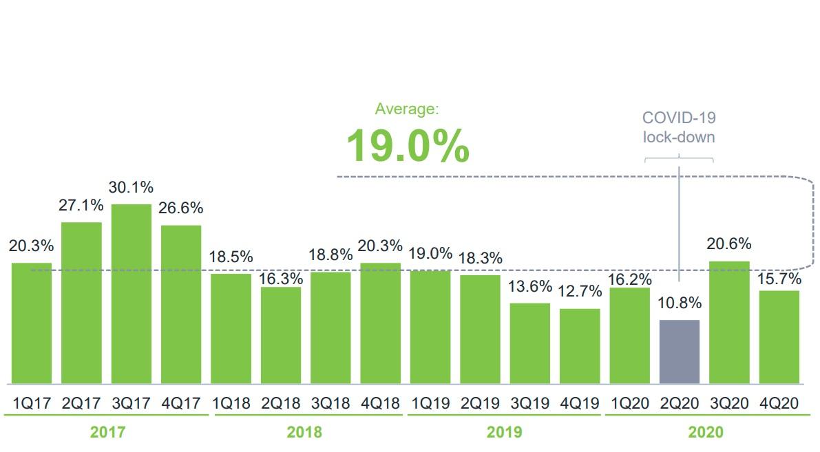 Рост продаж компании Fix Price с 2017 года
