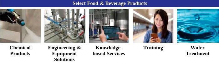Сегмент продуктов питания и напитков Diversey Holdings