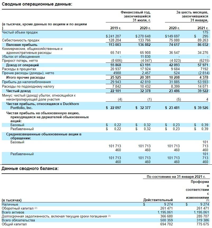 Финансовые показатели компании The Duckhorn Portfolio