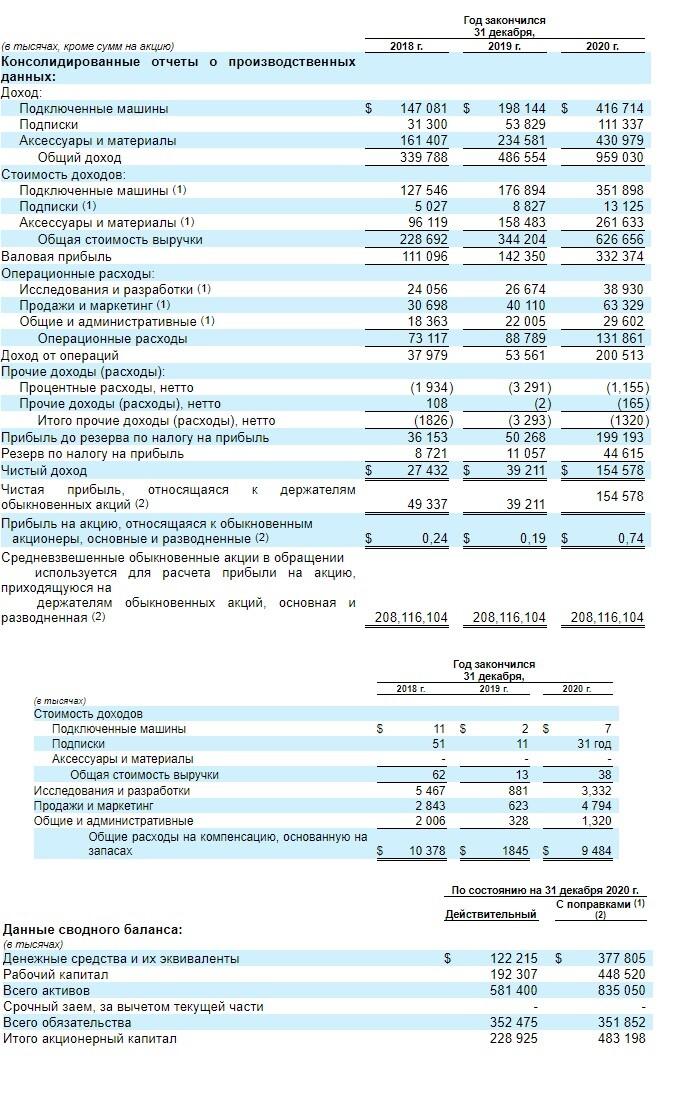 Финансовые показатели компании Cricut