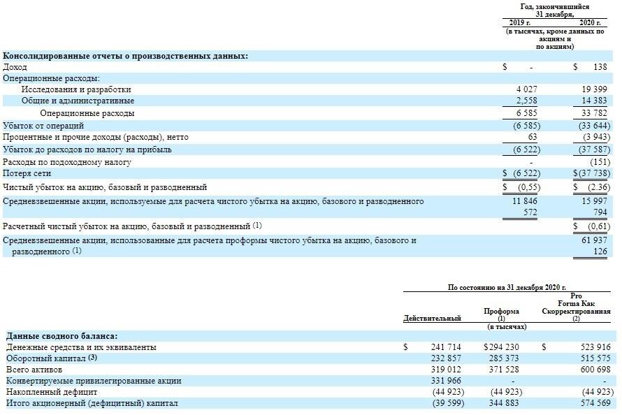 Финансовые показатели и баланс компании Intial Bio 2020