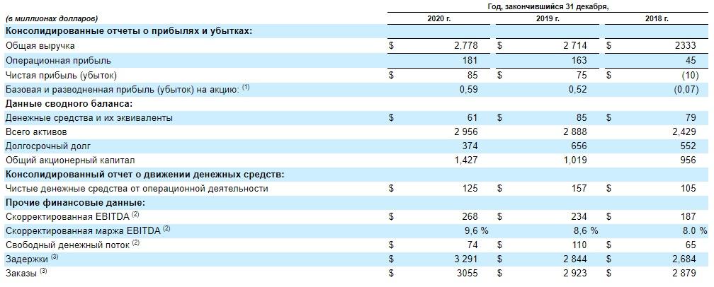 Финансовые показатели компании Leonardo DRS Inc