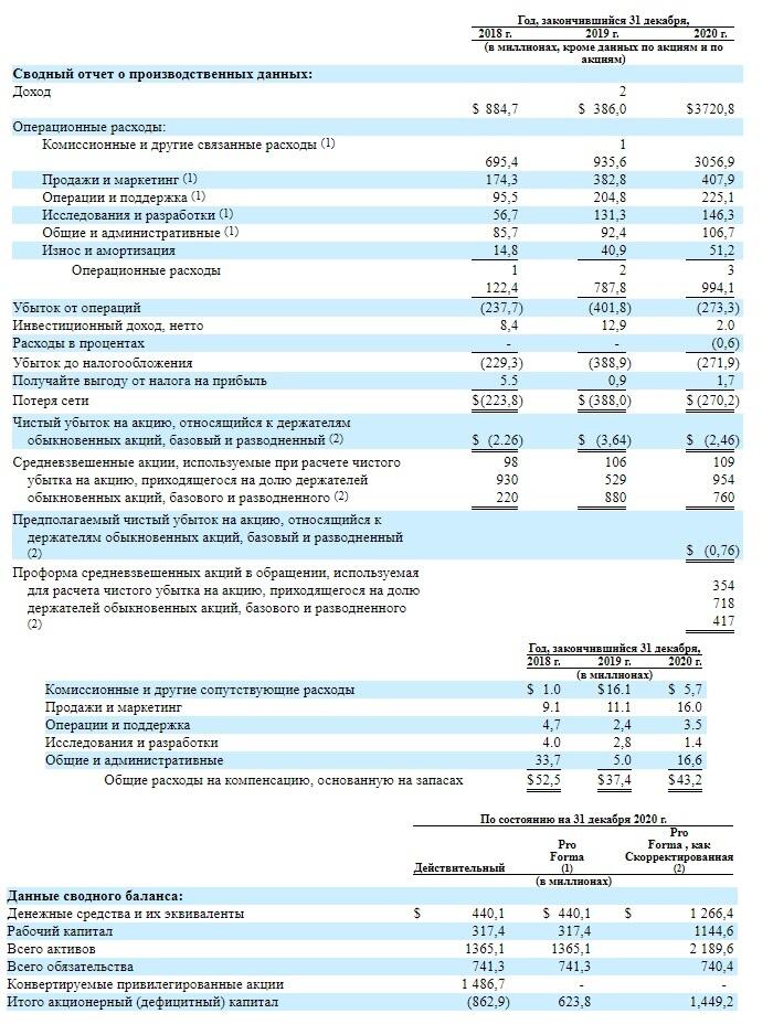 Финансовые показатели Compass Inc.