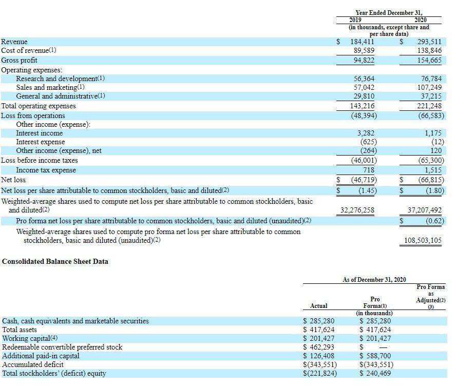 Финансовые показатели Coursera