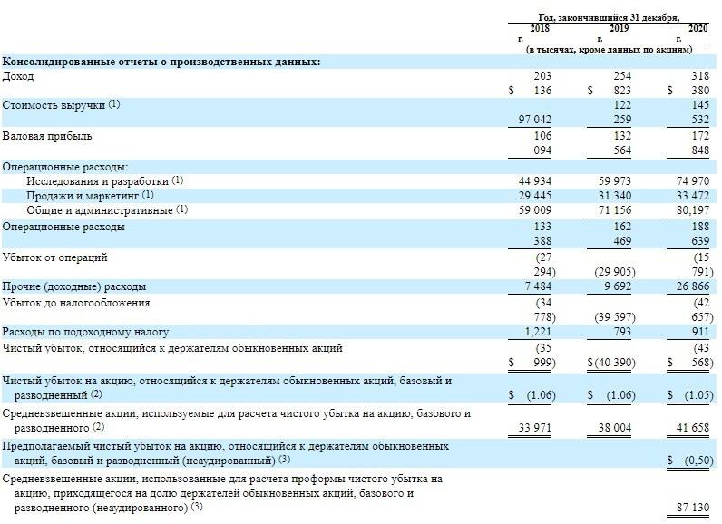 Финансовые показатели DigitalOcean Holdings Inc.