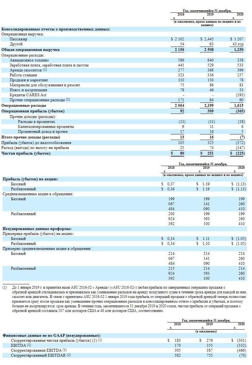 Финансовые показатели Frontier Group Holdings