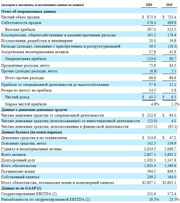 Финансовые показатели Hayward Holdings Inc