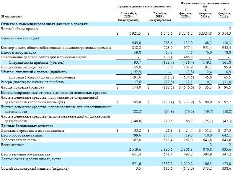 Финансовые показатели Joann inc