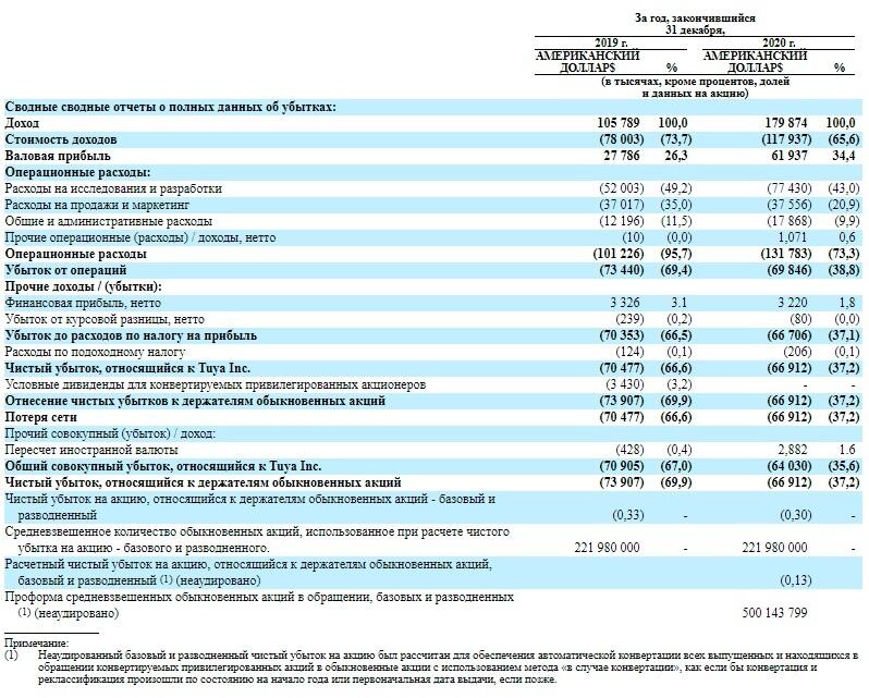 Финансовые показатели компании Tuya Inc