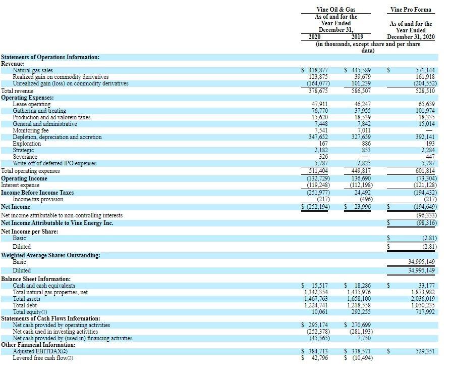 Финансовые показатели Vine Energy Inc