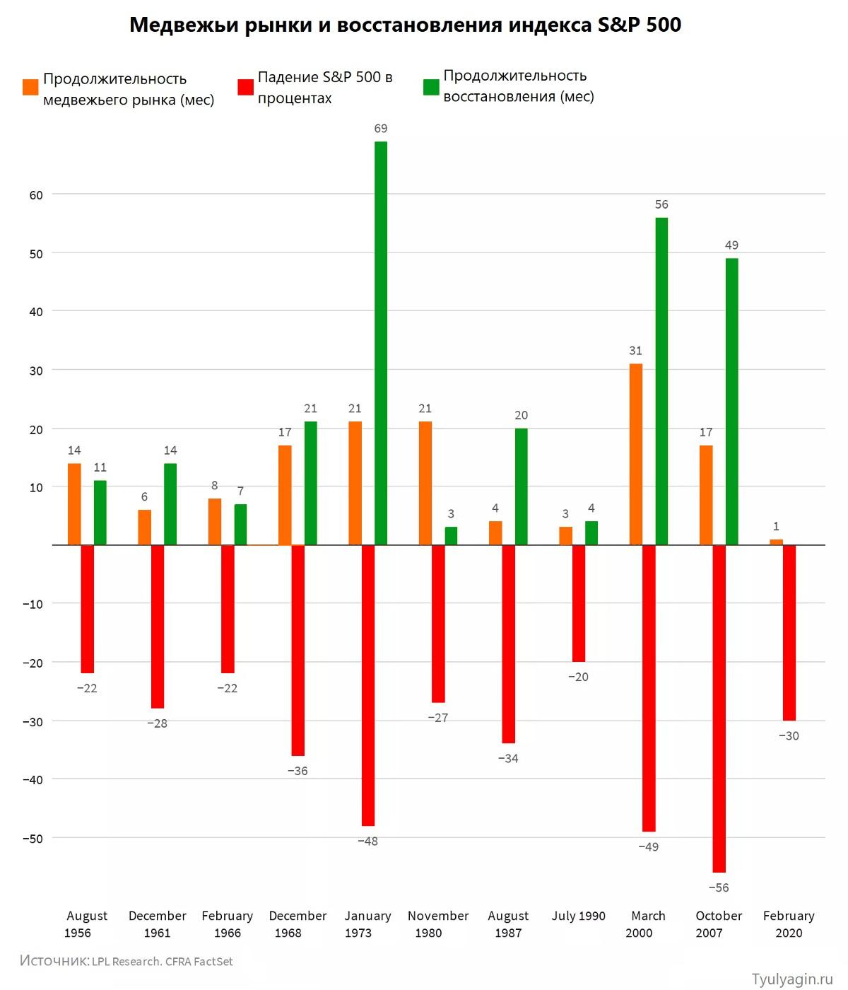 медвежьи рынки и восстановления индекса S&P 500
