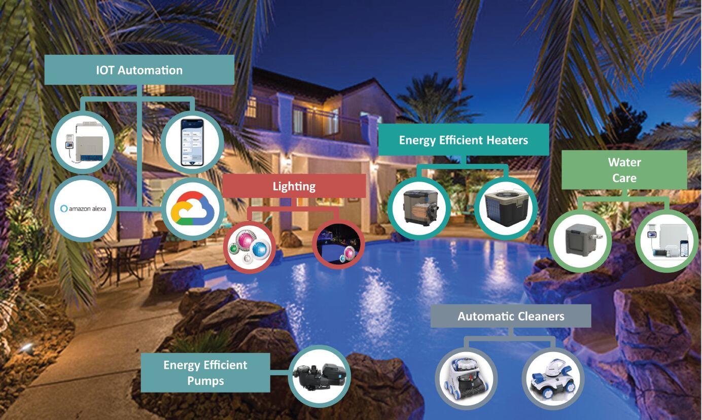 оборудование и технологии для бассейнов Hayward Holdings Inc