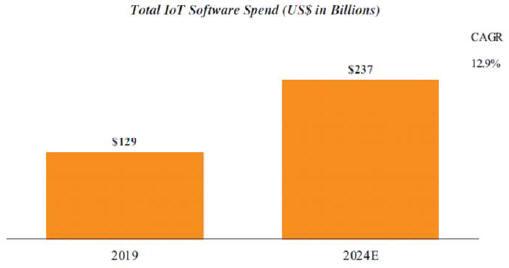 перспективы рынка интернет вещей Tuya Inc