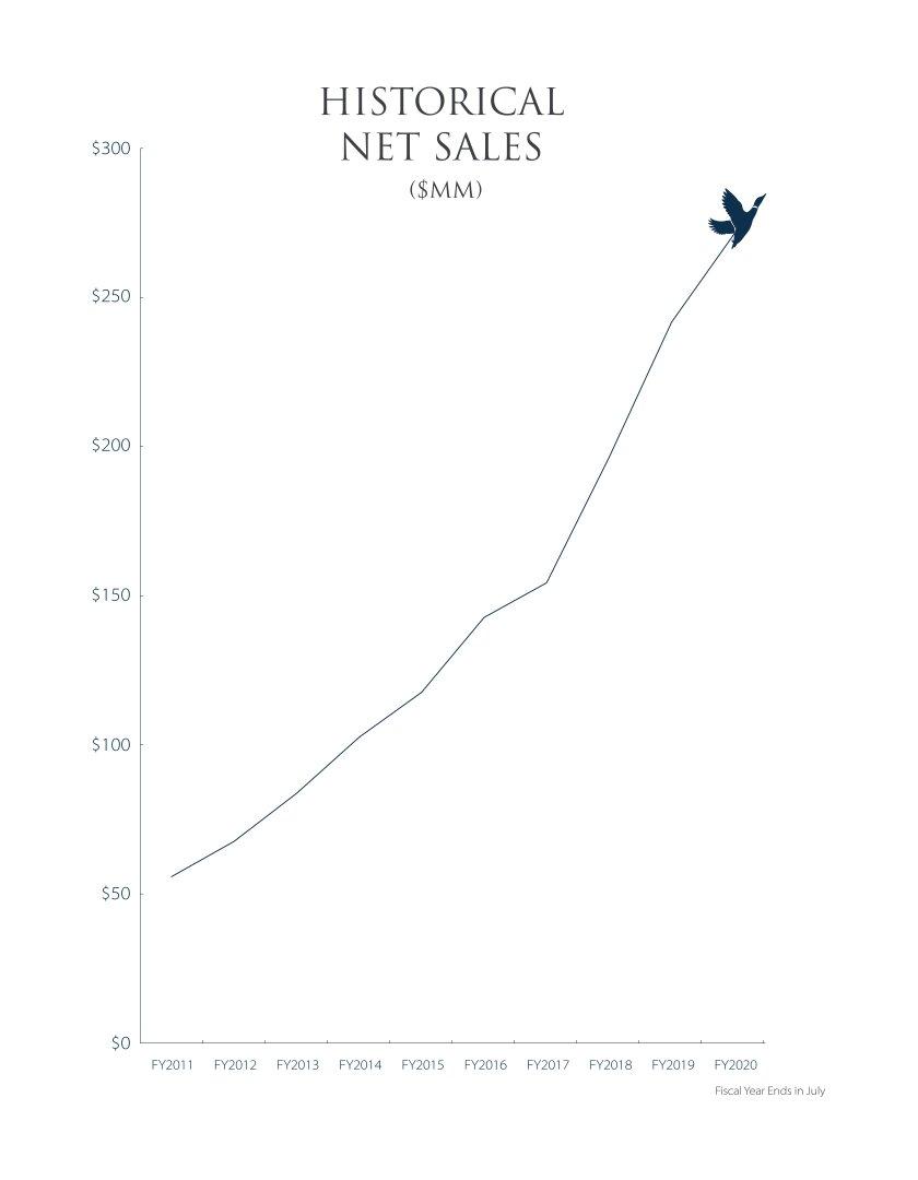 динамика продаж компании The Duckhorn Portfolio