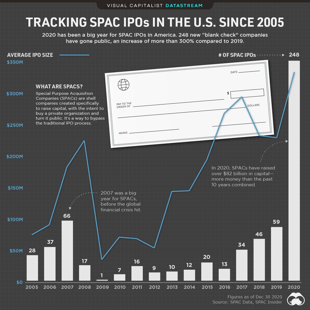 статистика IPO SPAC компаний в США