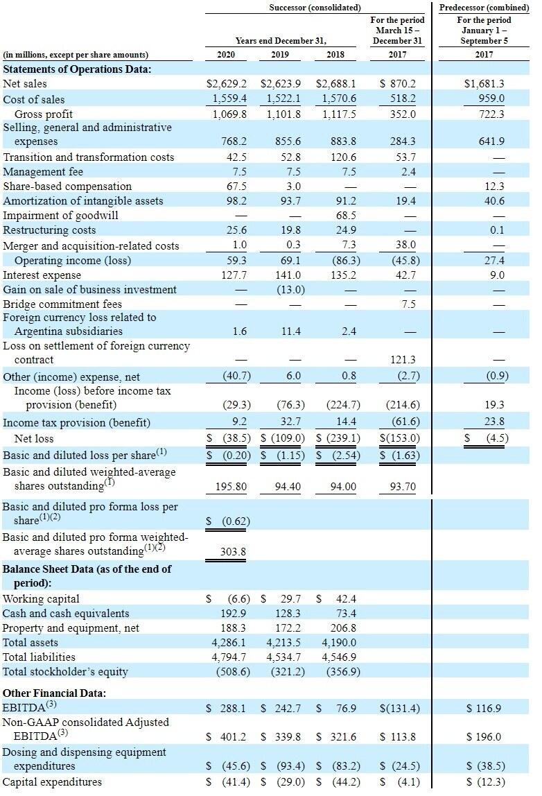 финансовые показатели компании Diversey Holdings